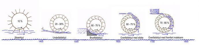 Vandhjulets udvikling